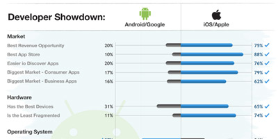 Mobile Development: Google Android vs. Apple iOS