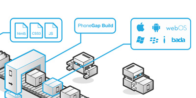 PhoneGap - Native Applikationen mit HTML 5, JavaScript und CSS erstellen